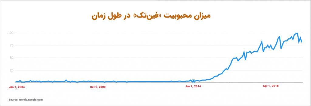 میزان محبوبیت فین تک در طول زمان