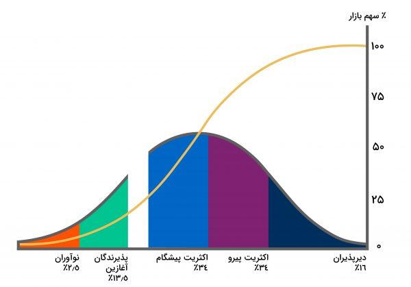 نمودار-چرخه-عمر-پذیرش-فناوری
